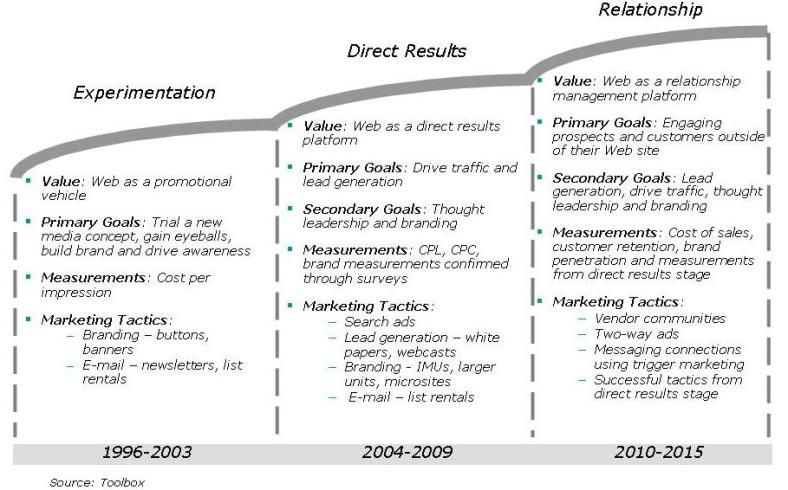 Evolution of Interactive Marketing